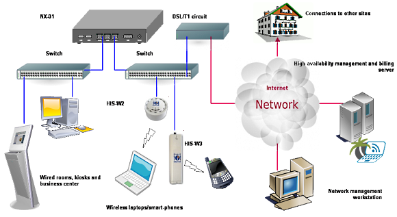 Internet access... Guest Wifi Solutions